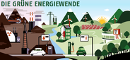 Wie die grüne Energiewende funktioniert!