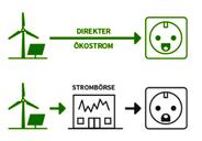 Mit dem Ökostrom-Markt-Modell das EEG reformieren!